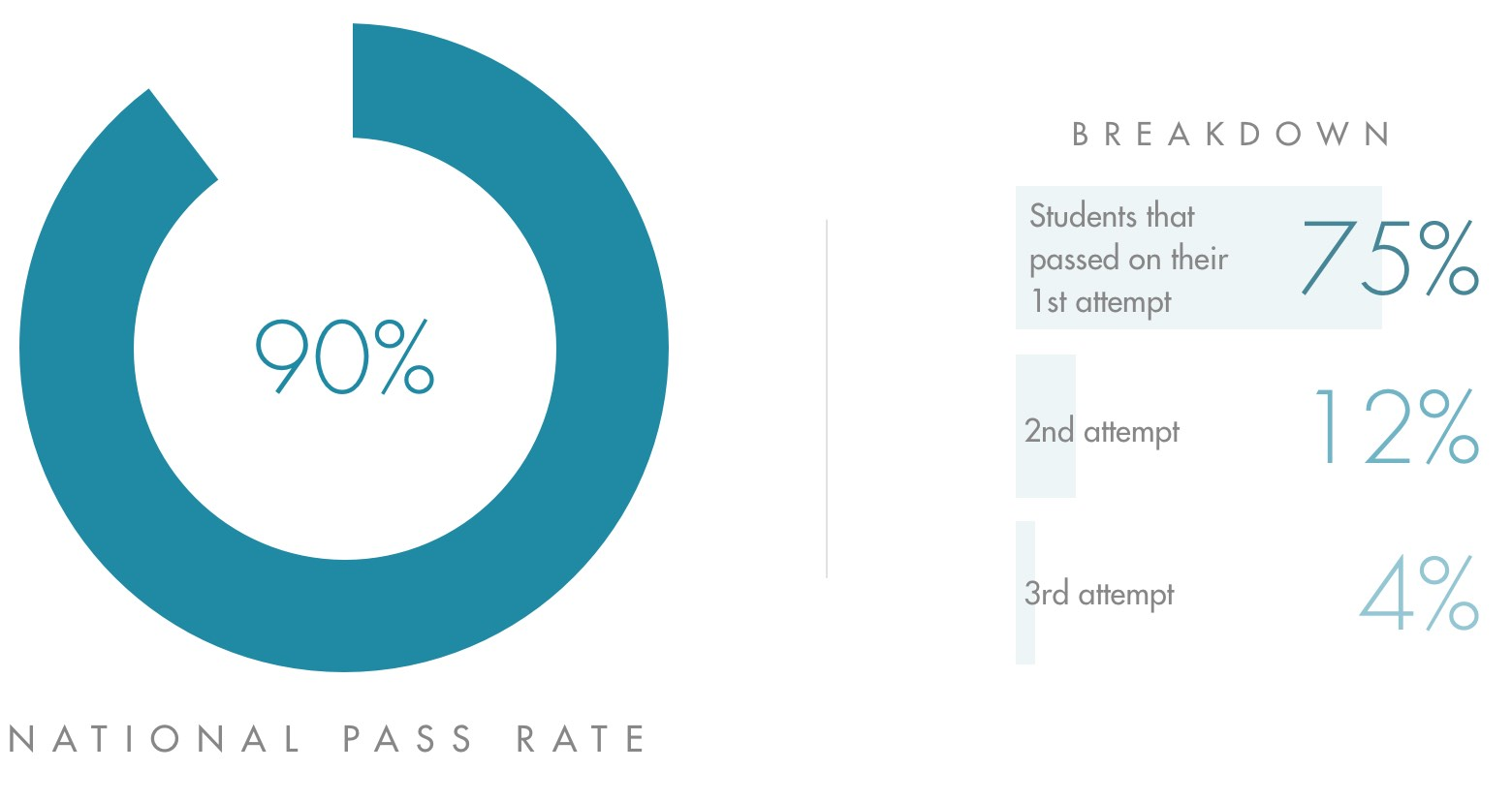 Chart of pass rate data